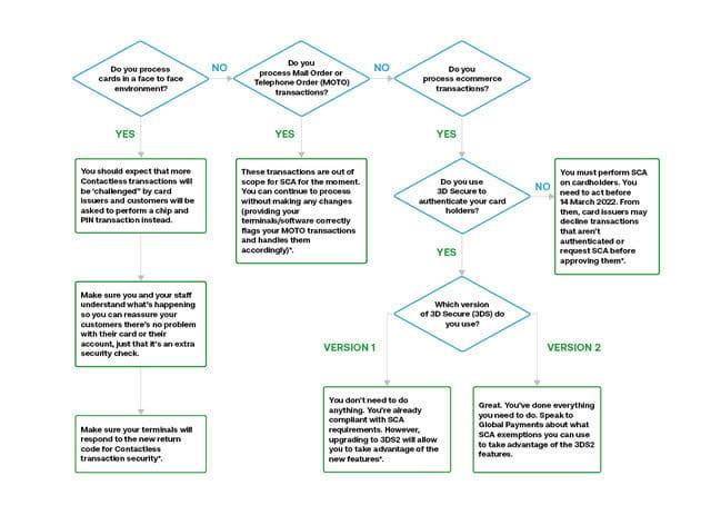 SCA flow chart