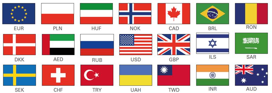 Přehled DCC měn