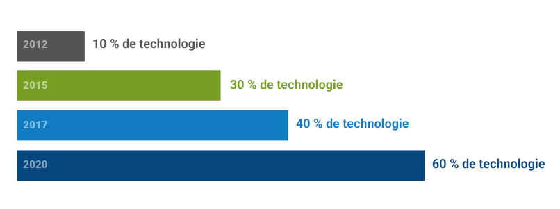 Bar chart showing increase from 10% tech-enabled to 60% between 2012 and 2020