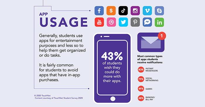student app usage