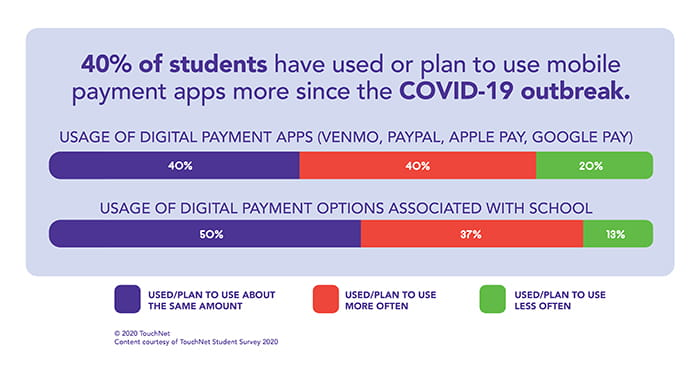 student mobile payment app usage