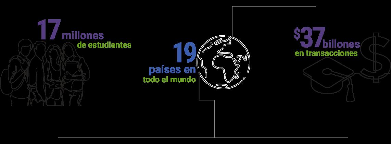 17 millones de estudiantes, 19 países en todo el mundo, $37.000 millones en transacciones